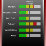 Review: Crime Gauge (US only)